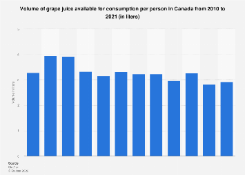 Volume of grape juice available for consumption per person in Canada 2010-2017