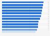 Umfrage zur zukünftigen Gesundheitsversorgung in Deutschland 2015