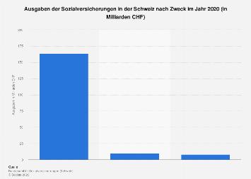 Ausgaben der Sozialversicherungen in der Schweiz nach Zweck 2016