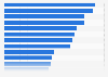 Umfrage zum Vertrauen in die Akteure und Aspekte des Gesundheitssystems 2015