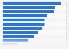 Umfrage zu Bereichen mit dem größten Innovationsbedarf im Gesundheitssystem 2015