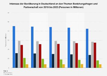 Umfrage in Deutschland zum Interesse an Beziehungsfragen und Partnerschaft bis 2017