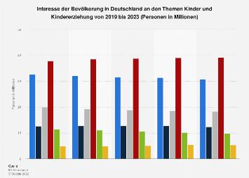 Umfrage in Deutschland zum Interesse am Thema Kindererziehung bis 2017