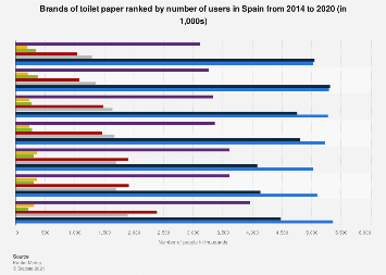 Leading toilet paper brands in Spain 2014-2018, by number of users