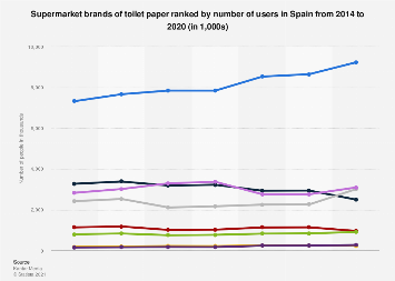 Leading supermarket brands of toilet paper in Spain 2014-2018, by number of users