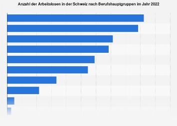 Arbeitslosenzahl in der Schweiz nach Berufsgruppen 2017