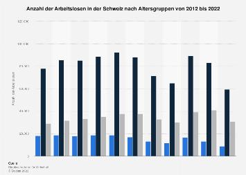 Arbeitslosenzahl in der Schweiz nach Altersgruppen 2017