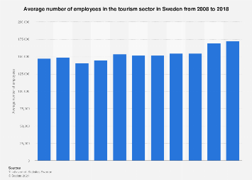 Number of employees in the tourism sector in Sweden 2007-2017