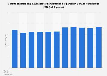 Volume of potato chips available for consumption per person in Canada 2010-2017