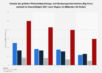 Umsatz der größten Prüfungs- und Beratungsunternehmen weltweit nach Region 2016/17