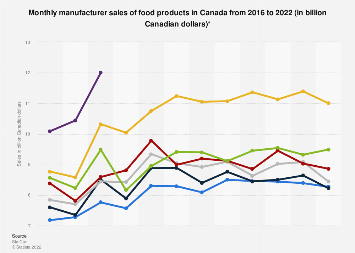 Monthly manufacturer sales of food products in Canada 2014-2017