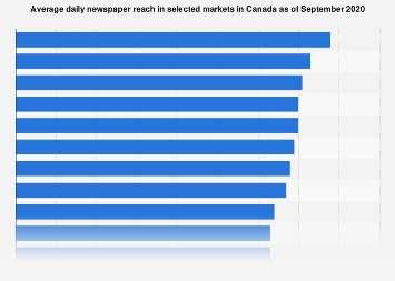 Canada: daily newspaper circulation 2016, by province