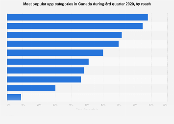 Canada: mobile app usage growth 2016, by category