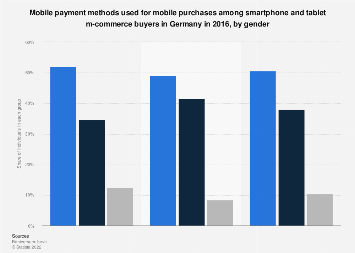 Mobile payment methods used on smartphones and tablets in Germany 2016, by gender