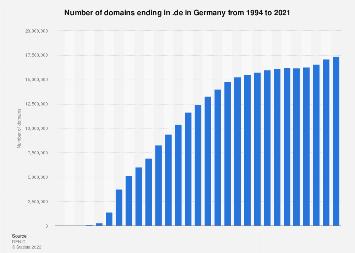 Number of domains ending in .de in Germany 1994-2017