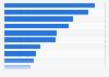 Anteile am Arbeitsplatz Verunfallter in der Schweiz nach Wirtschaftszweig 2013