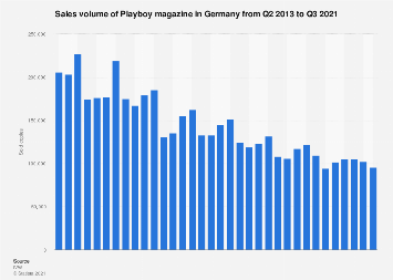 Paid circulation of Playboy magazine in Germany 2010-2018