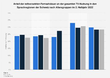 Anteil der zeitversetzten Fernsehdauer in der Schweiz nach Altersgruppen 2. Hj. 2017