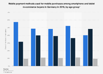 Mobile payment methods used on smartphones and tablets in Germany 2016, by age group