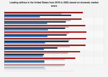 Domestic market share - airlines in U.S. 2010-2016