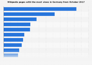 Most clicked Wikipedia articles in Germany October 2017