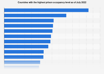 Countries with the highest prison occupancy level as of July 2019