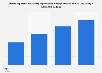 North America mobile app install advertising spending 2017-2020