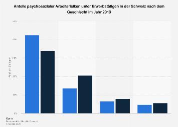 Erwerbstätige mit psychosozialen Arbeitsrisiken in der Schweiz nach Geschlecht 2013