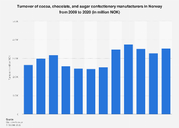 Cocoa, chocolate and sugar confectionery manufacturing turnover in Norway 2007-2015