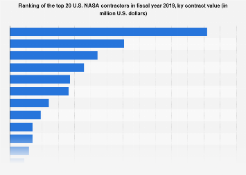 Ranking of the largest U.S. NASA contractors 2017