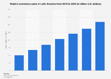 Latin America: retail e-commerce sales 2015-2020