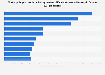 Magazines ranked by number of German-speaking Facebook fans in Germany 2018