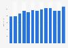 Norway: mattress manufacturers' turnover 2007-2015 | Statistic