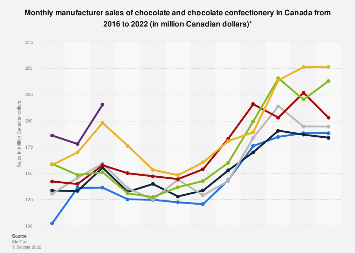 Monthly manufacturer sales of chocolate in Canada 2014-2018