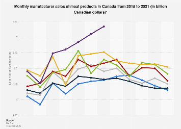 Monthly manufacturer sales of meat products in Canada 2015-2018