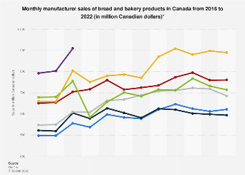 Monthly manufacturer sales of bread and bakery products in Canada 2015-2018