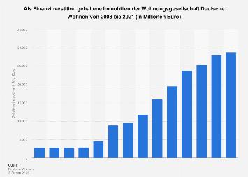 Deutsche Wohnen - Als Finanzinvestition gehaltene Immobilien bis 2018