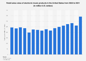 Retail sales of electronic music products in the U.S. 2005-2016