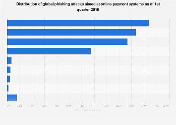 Online payment sector phishing attacks worldwide 2016