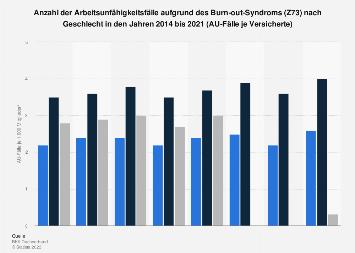Arbeitsunfähigkeitsfälle aufgrund des Burn-out-Syndroms nach Geschlecht bis 2016
