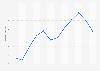 Umsatzindex im Fahrzeugbau in der Schweiz bis 2015