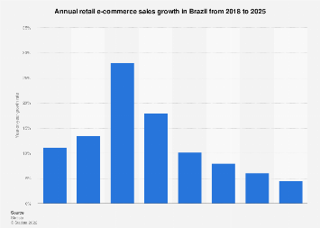 Brazil: retail e-commerce sales growth 2017-2022