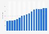 IGP wine supermarket total sales value in France 2003-2015