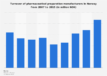 Pharmaceutical preparations: manufacturing turnover in Norway 2007-2015