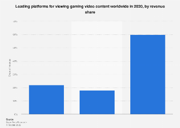 Leading gaming video content platforms worldwide 2015, by revenue share