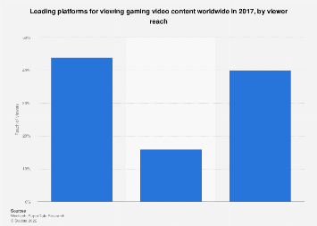 Leading gaming video content platforms worldwide 2017, by viewer share