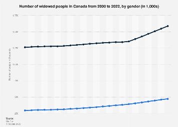 Number of widowed people in Canada, by gender 2000-2017