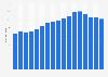 IGP red wine supermarket total sales value in France 2003-2015