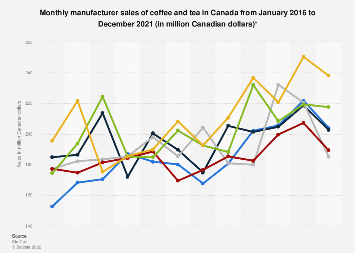 Monthly manufacturer sales of coffee and tea in Canada 2015-2017