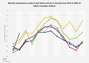 Monthly manufacturer sales of soft drinks and ice in Canada 2014-2017